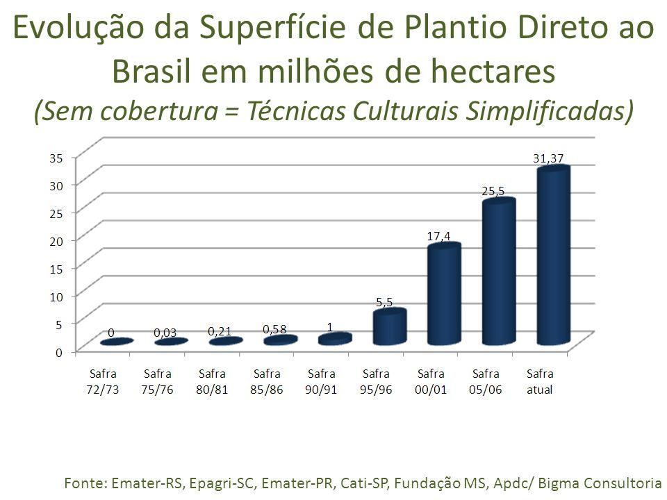 Evolução da Superfície de Plantio Direto ao Brasil em milhões de hectares (Sem cobertura = Técnicas Culturais Simplificadas) Fonte: Emater-RS, Epagri-