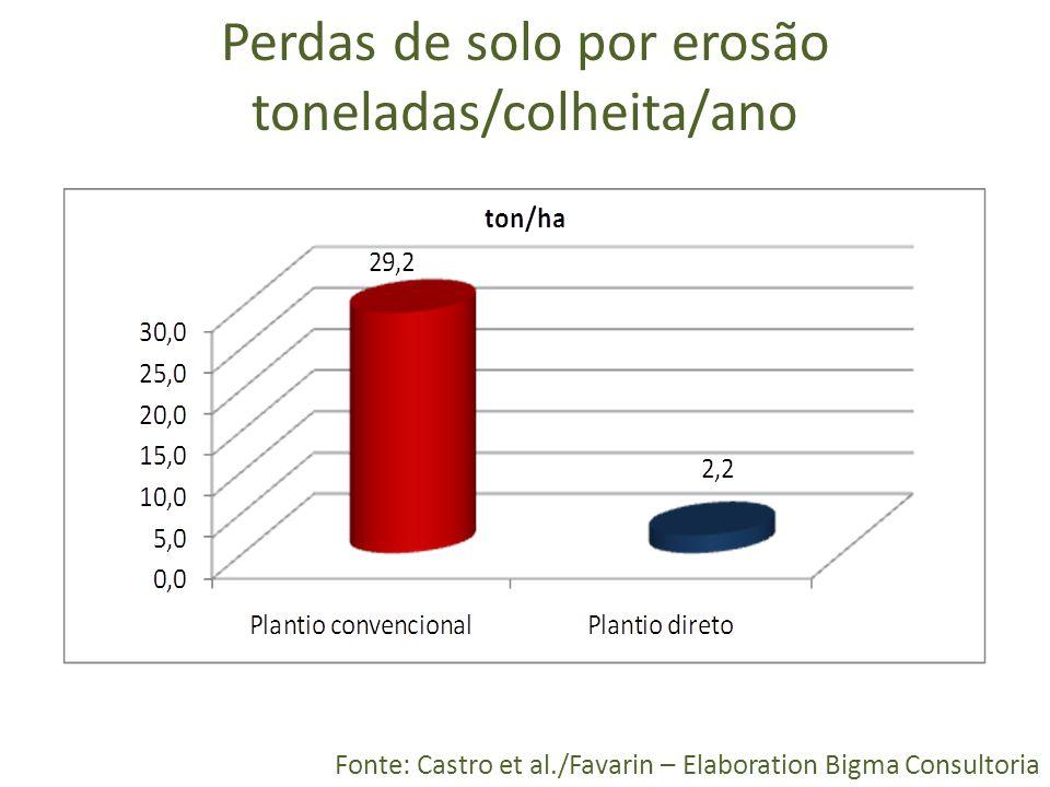 Perdas de solo por erosão toneladas/colheita/ano Fonte: Castro et al./Favarin – Elaboration Bigma Consultoria