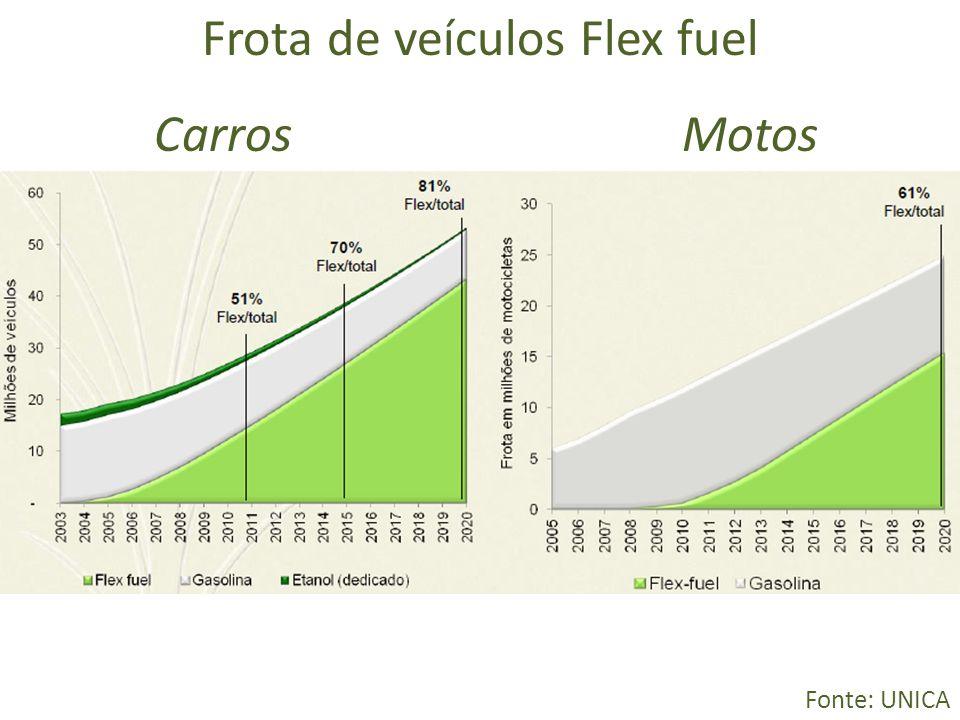 Frota de veículos Flex fuel Carros Motos Fonte: UNICA