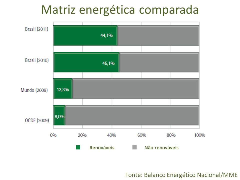 Matriz energética comparada Fonte: Balanço Energético Nacional/MME RenováveisNão renováveis