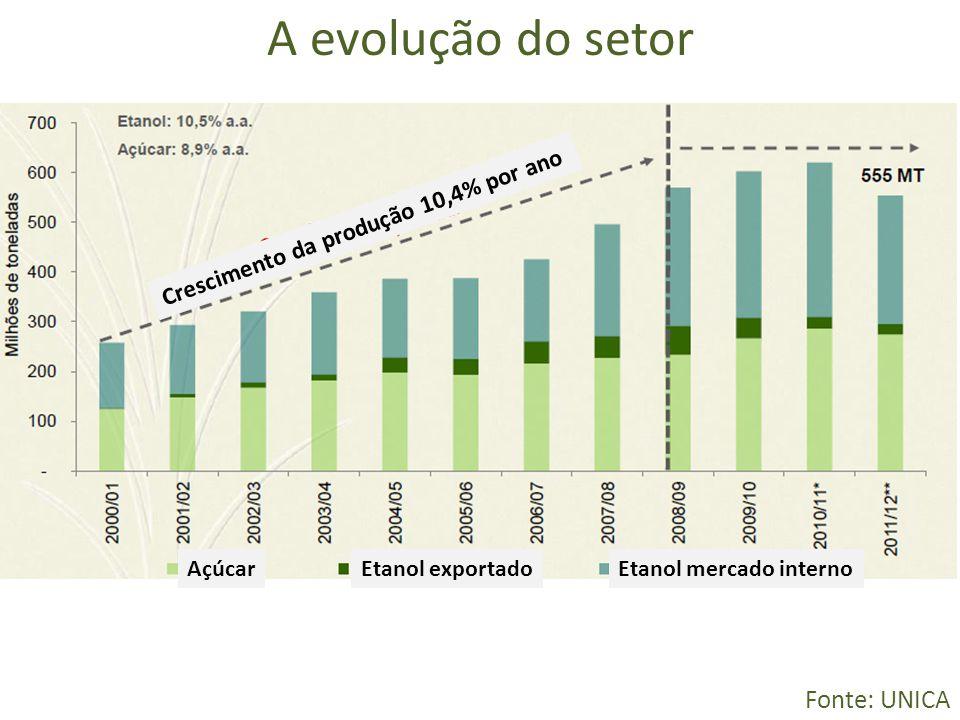 A evolução do setor Fonte: UNICA AçúcarEtanol mercado internoEtanol exportado Crescimento da produção 10,4% por ano