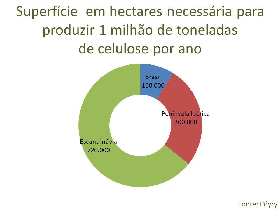 Superfície em hectares necessária para produzir 1 milhão de toneladas de celulose por ano Fonte: Pöyry