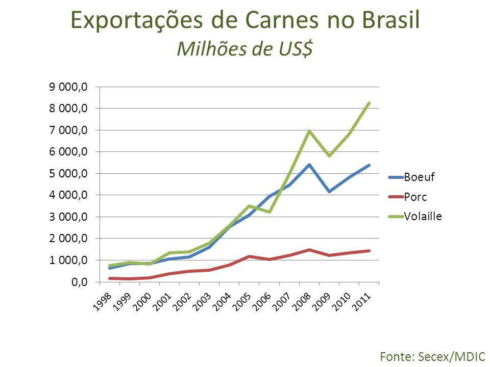 Exportações de Carnes no Brasil Milhões de US$ Fonte: Secex/MDIC
