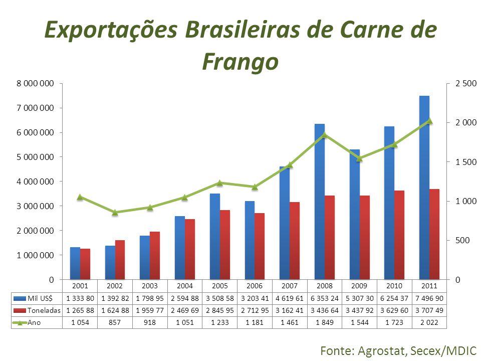 Exportações Brasileiras de Carne de Frango Fonte: Agrostat, Secex/MDIC