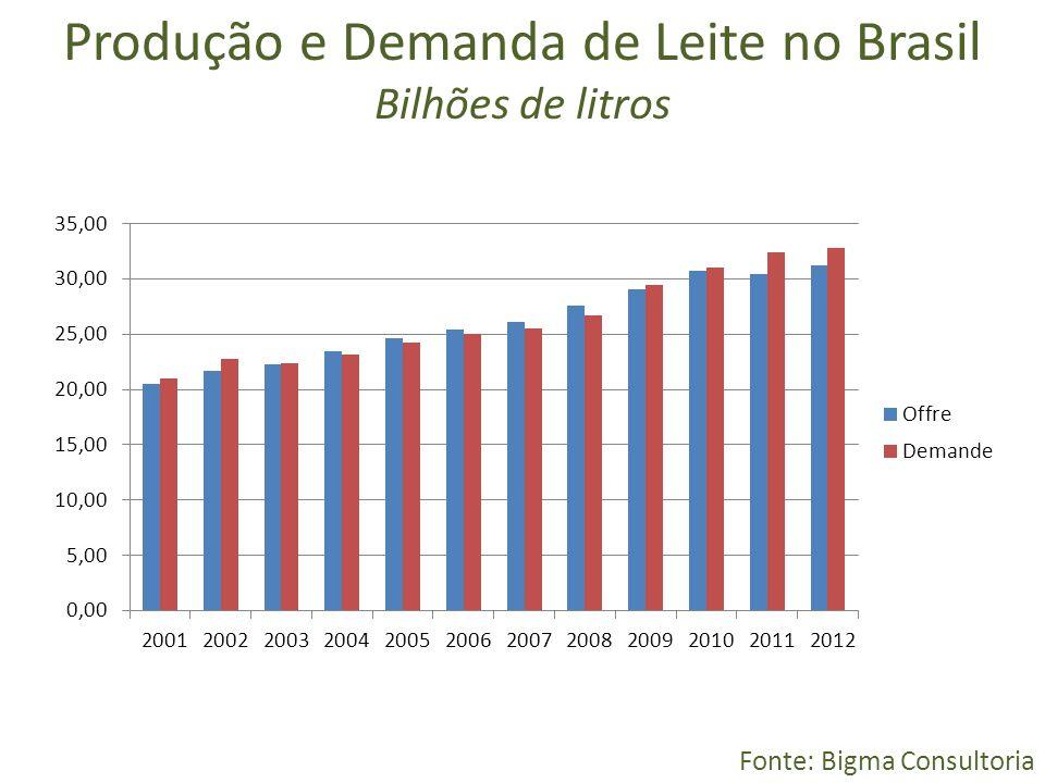 Produção e Demanda de Leite no Brasil Bilhões de litros Fonte: Bigma Consultoria