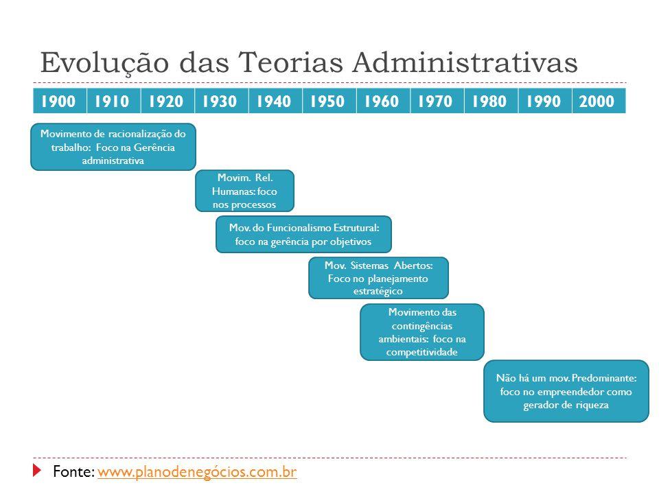 Evolução das Teorias Administrativas 19001910192019301940195019601970198019902000 Movimento de racionalização do trabalho: Foco na Gerência administra