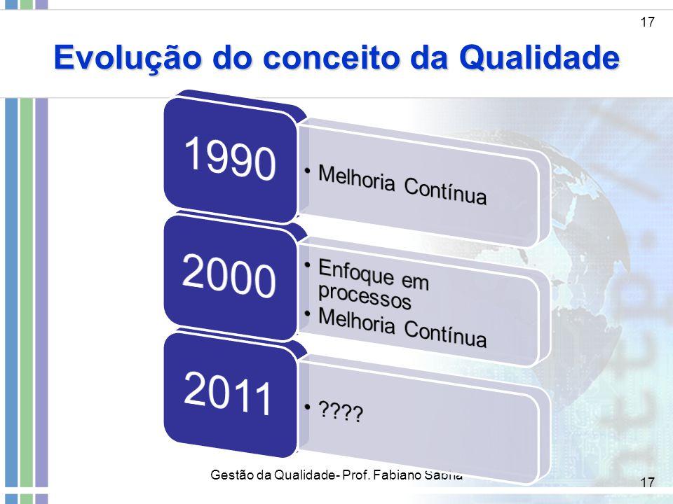 17 Evolução do conceito da Qualidade 17 Gestão da Qualidade- Prof. Fabiano Sabha