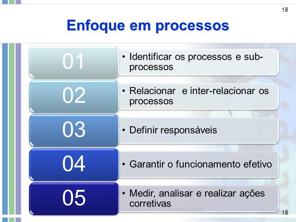 18 Enfoque em processos 18 Gestão da Qualidade- Prof. Fabiano Sabha Identificar os processos e sub- processos 01 Relacionar e inter-relacionar os proc