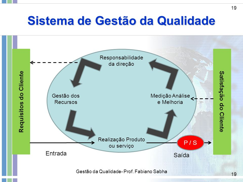 19 Sistema de Gestão da Qualidade 19 Gestão da Qualidade- Prof. Fabiano Sabha Satisfação do Cliente Requisitos do Cliente Responsabilidade da direção