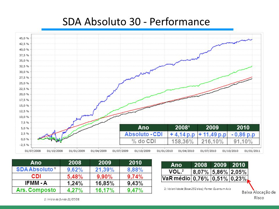 Ano200820092010 SDA Absoluto ¹9,62%21,39%8,88% CDI5,48%9,90%9,74% IFMM - A1,24%16,85%9,43% Ars.