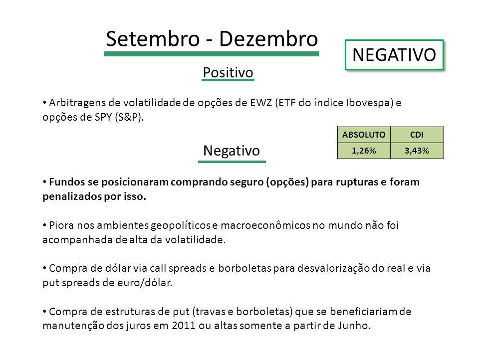 Setembro - Dezembro NEGATIVO Positivo Negativo ABSOLUTOCDI 1,26%3,43% Fundos se posicionaram comprando seguro (opções) para rupturas e foram penalizados por isso.