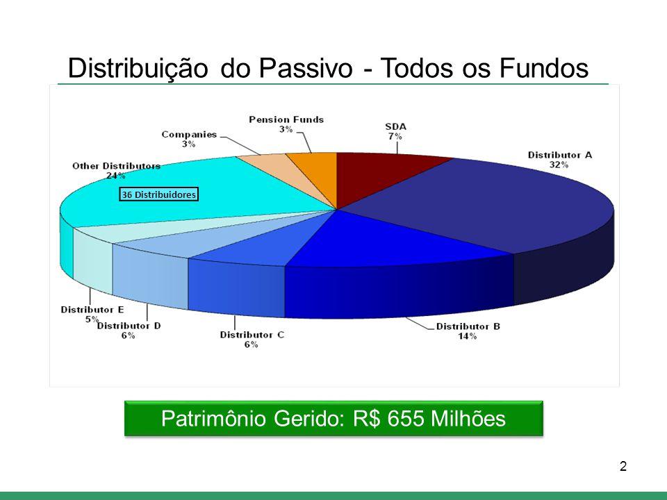 2 Distribuição do Passivo - Todos os Fundos Patrimônio Gerido: R$ 655 Milhões 36 Distribuidores