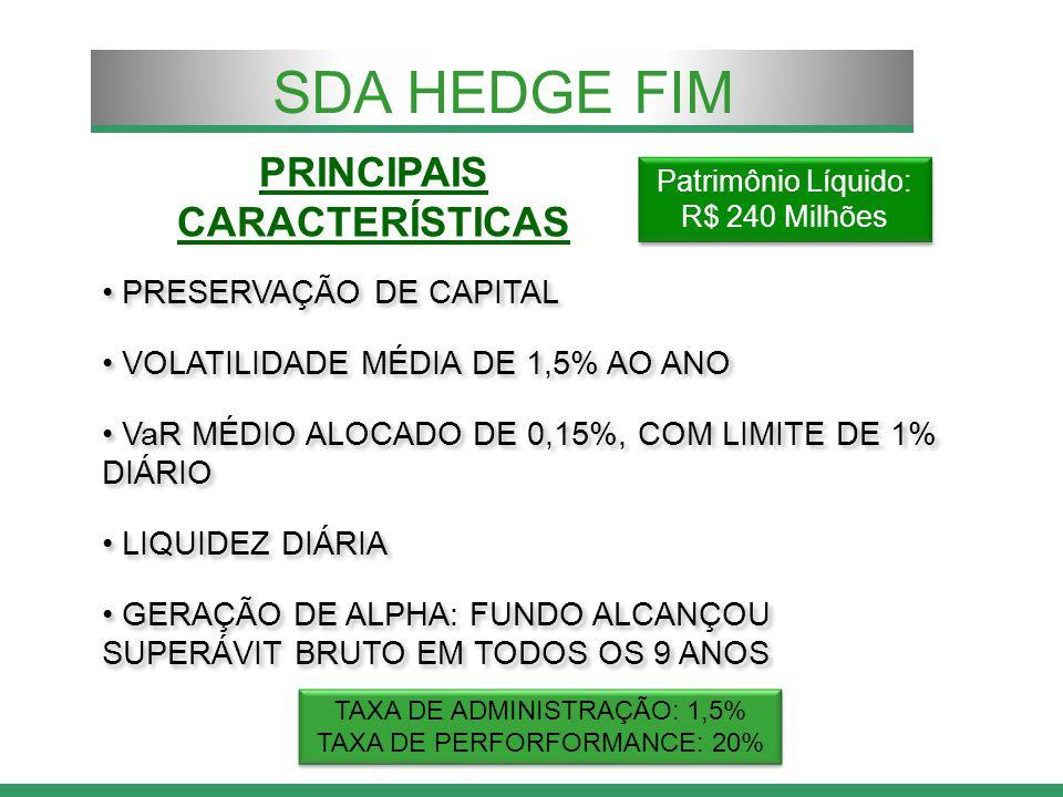 PRINCIPAIS CARACTERÍSTICAS PRESERVAÇÃO DE CAPITAL VOLATILIDADE MÉDIA DE 1,5% AO ANO VaR MÉDIO ALOCADO DE 0,15%, COM LIMITE DE 1% DIÁRIO LIQUIDEZ DIÁRIA GERAÇÃO DE ALPHA: FUNDO ALCANÇOU SUPERÁVIT BRUTO EM TODOS OS 9 ANOS PRESERVAÇÃO DE CAPITAL VOLATILIDADE MÉDIA DE 1,5% AO ANO VaR MÉDIO ALOCADO DE 0,15%, COM LIMITE DE 1% DIÁRIO LIQUIDEZ DIÁRIA GERAÇÃO DE ALPHA: FUNDO ALCANÇOU SUPERÁVIT BRUTO EM TODOS OS 9 ANOS SDA HEDGE FIM TAXA DE ADMINISTRAÇÃO: 1,5% TAXA DE PERFORFORMANCE: 20% TAXA DE ADMINISTRAÇÃO: 1,5% TAXA DE PERFORFORMANCE: 20% Patrimônio Líquido: R$ 240 Milhões