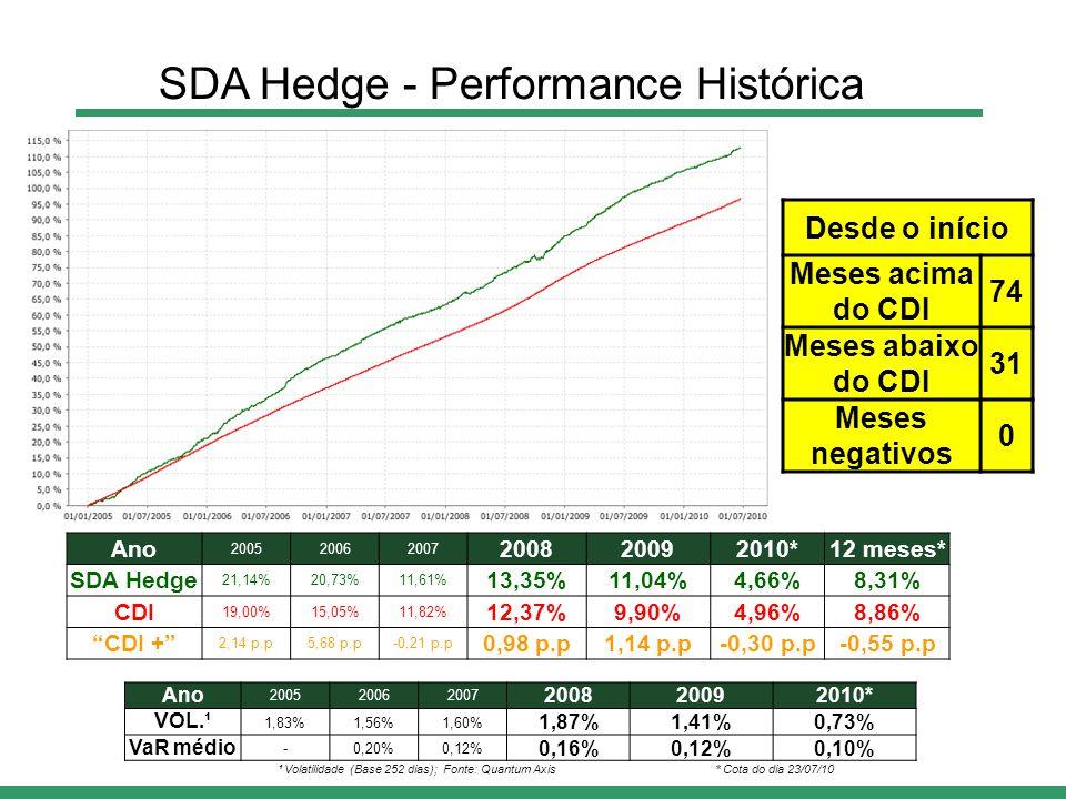 Ano 200520062007 200820092010* VOL.¹ 1,83%1,56%1,60% 1,87%1,41%0,73% VaR médio -0,20%0,12% 0,16%0,12%0,10% Ano 200520062007 200820092010*12 meses* SDA Hedge 21,14%20,73%11,61% 13,35%11,04%4,66%8,31% CDI 19,00%15,05%11,82% 12,37%9,90%4,96%8,86% CDI + 2,14 p.p5,68 p.p-0,21 p.p 0,98 p.p1,14 p.p-0,30 p.p-0,55 p.p Desde o início Meses acima do CDI 74 Meses abaixo do CDI 31 Meses negativos 0 ¹ Volatilidade (Base 252 dias); Fonte: Quantum Axis SDA Hedge - Performance Histórica * Cota do dia 23/07/10