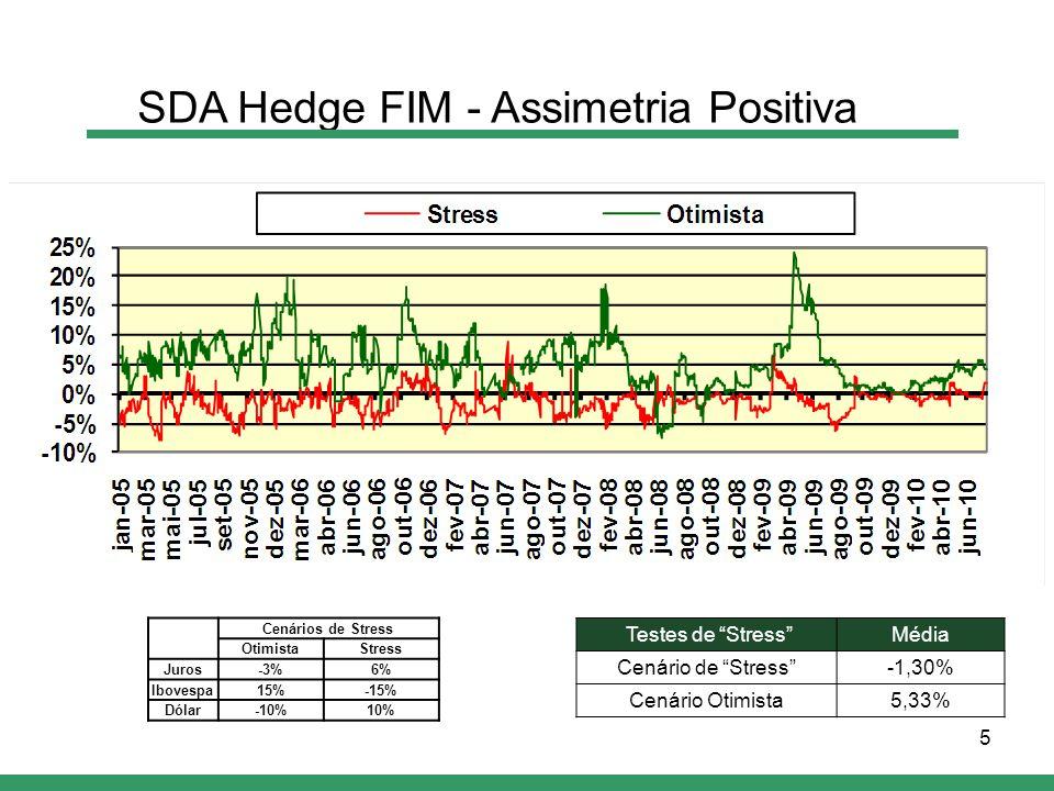 5 Testes de Stress Média Cenário de Stress -1,30% Cenário Otimista5,33% SDA Hedge FIM - Assimetria Positiva Cenários de Stress OtimistaStress Juros-3%6% Ibovespa15%-15% Dólar-10%10%