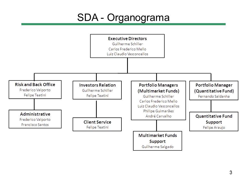 3 SDA - Organograma