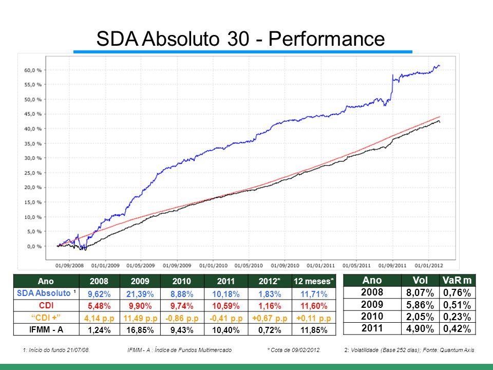 Ano20082009201020112012*12 meses* SDA Absoluto ¹9,62%21,39%8,88%10,18%1,83%11,71% CDI5,48%9,90%9,74%10,59%1,16%11,60% CDI + 4,14 p.p11,49 p.p-0,86 p.p-0,41 p.p+0,67 p.p+0,11 p.p IFMM - A1,24%16,85%9,43%10,40%0,72%11,85% AnoVolVaR m 20088,07%0,76% 20095,86%0,51% 20102,05%0,23% 20114,90%0,42% 1: Início do fundo 21/07/08.2: Volatilidade (Base 252 dias); Fonte: Quantum Axis SDA Absoluto 30 - Performance * Cota de 09/02/2012.IFMM - A : Índice de Fundos Multimercado