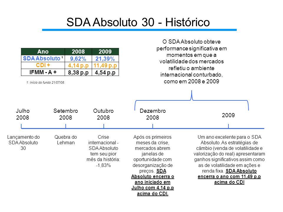 SDA Absoluto 30 - Histórico Lançamento do SDA Absoluto 30 Julho 2008 Setembro 2008 Quebra do Lehman Outubro 2008 Crise internacional - SDA Absoluto tem seu pior mês da história: -1,83% Dezembro 2008 Após os primeiros meses da crise, mercados abrem janelas de oportunidade com desorganização de preços.