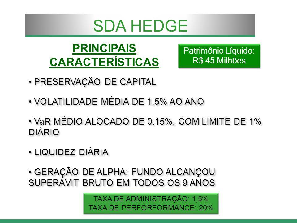 PRINCIPAIS CARACTERÍSTICAS PRESERVAÇÃO DE CAPITAL VOLATILIDADE MÉDIA DE 1,5% AO ANO VaR MÉDIO ALOCADO DE 0,15%, COM LIMITE DE 1% DIÁRIO LIQUIDEZ DIÁRIA GERAÇÃO DE ALPHA: FUNDO ALCANÇOU SUPERÁVIT BRUTO EM TODOS OS 9 ANOS PRESERVAÇÃO DE CAPITAL VOLATILIDADE MÉDIA DE 1,5% AO ANO VaR MÉDIO ALOCADO DE 0,15%, COM LIMITE DE 1% DIÁRIO LIQUIDEZ DIÁRIA GERAÇÃO DE ALPHA: FUNDO ALCANÇOU SUPERÁVIT BRUTO EM TODOS OS 9 ANOS SDA HEDGE TAXA DE ADMINISTRAÇÃO: 1,5% TAXA DE PERFORFORMANCE: 20% TAXA DE ADMINISTRAÇÃO: 1,5% TAXA DE PERFORFORMANCE: 20% Patrimônio Líquido: R$ 45 Milhões