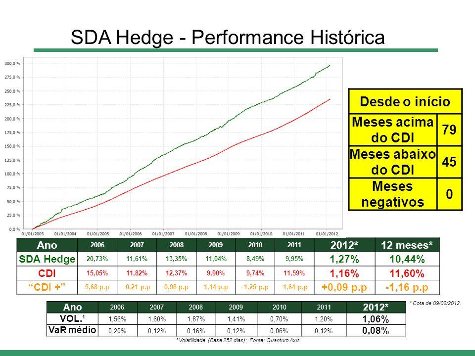 Ano 200620072008200920102011 2012* VOL.¹ 1,56%1,60%1,87%1,41%0,70%1,20% 1,06% VaR médio 0,20%0,12%0,16%0,12%0,06%0,12% 0,08% Ano 200620072008200920102011 2012*12 meses* SDA Hedge 20,73%11,61%13,35%11,04%8,49%9,95% 1,27%10,44% CDI 15,05%11,82%12,37%9,90%9,74%11,59% 1,16%11,60% CDI + 5,68 p.p-0,21 p.p0,98 p.p1,14 p.p-1,25 p.p-1,64 p.p +0,09 p.p-1,16 p.p Desde o início Meses acima do CDI 79 Meses abaixo do CDI 45 Meses negativos 0 ¹ Volatilidade (Base 252 dias); Fonte: Quantum Axis SDA Hedge - Performance Histórica * Cota de 09/02/2012.