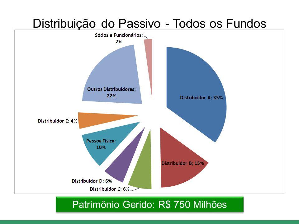 Distribuição do Passivo - Todos os Fundos Patrimônio Gerido: R$ 750 Milhões