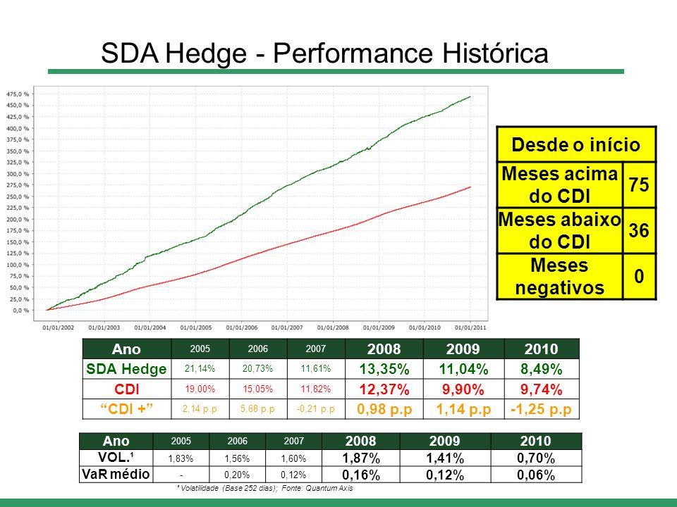 Ano 200520062007 200820092010 VOL.¹ 1,83%1,56%1,60% 1,87%1,41%0,70% VaR médio -0,20%0,12% 0,16%0,12%0,06% Ano 200520062007 200820092010 SDA Hedge 21,14%20,73%11,61% 13,35%11,04%8,49% CDI 19,00%15,05%11,82% 12,37%9,90%9,74% CDI + 2,14 p.p5,68 p.p-0,21 p.p 0,98 p.p1,14 p.p-1,25 p.p Desde o início Meses acima do CDI 75 Meses abaixo do CDI 36 Meses negativos 0 ¹ Volatilidade (Base 252 dias); Fonte: Quantum Axis SDA Hedge - Performance Histórica
