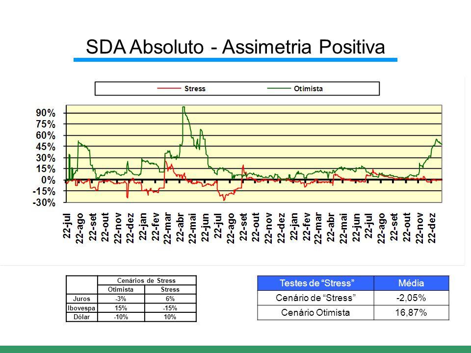 Testes de Stress Média Cenário de Stress -2,05% Cenário Otimista16,87% SDA Absoluto - Assimetria Positiva Cenários de Stress OtimistaStress Juros-3%6% Ibovespa15%-15% Dólar-10%10%
