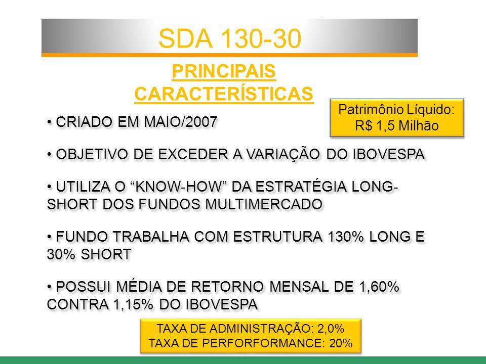 PRINCIPAIS CARACTERÍSTICAS CRIADO EM MAIO/2007 OBJETIVO DE EXCEDER A VARIAÇÃO DO IBOVESPA UTILIZA O KNOW-HOW DA ESTRATÉGIA LONG- SHORT DOS FUNDOS MULTIMERCADO FUNDO TRABALHA COM ESTRUTURA 130% LONG E 30% SHORT POSSUI MÉDIA DE RETORNO MENSAL DE 1,60% CONTRA 1,15% DO IBOVESPA CRIADO EM MAIO/2007 OBJETIVO DE EXCEDER A VARIAÇÃO DO IBOVESPA UTILIZA O KNOW-HOW DA ESTRATÉGIA LONG- SHORT DOS FUNDOS MULTIMERCADO FUNDO TRABALHA COM ESTRUTURA 130% LONG E 30% SHORT POSSUI MÉDIA DE RETORNO MENSAL DE 1,60% CONTRA 1,15% DO IBOVESPA SDA 130-30 TAXA DE ADMINISTRAÇÃO: 2,0% TAXA DE PERFORFORMANCE: 20% TAXA DE ADMINISTRAÇÃO: 2,0% TAXA DE PERFORFORMANCE: 20% Patrimônio Líquido: R$ 1,5 Milhão