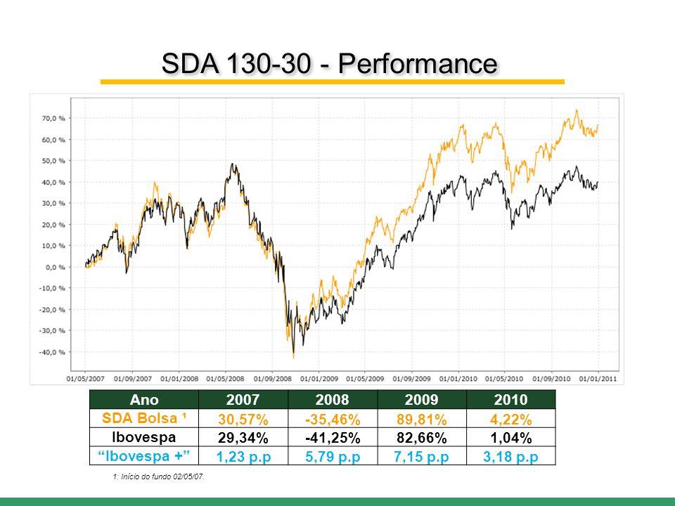 Ano2007200820092010 SDA Bolsa ¹30,57%-35,46%89,81%4,22% Ibovespa29,34%-41,25%82,66%1,04% Ibovespa + 1,23 p.p5,79 p.p7,15 p.p3,18 p.p 1: Início do fundo 02/05/07.