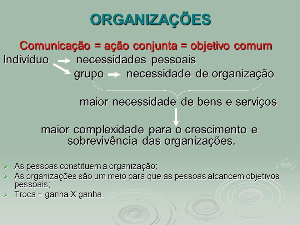 ORGANIZAÇÕES Comunicação = ação conjunta = objetivo comum Indivíduo necessidades pessoais grupo necessidade de organização grupo necessidade de organi