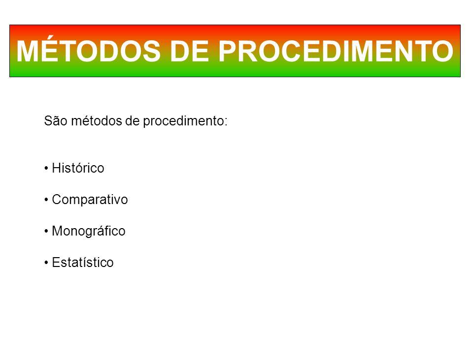 MÉTODOS DE PROCEDIMENTO São métodos de procedimento: Histórico Comparativo Monográfico Estatístico