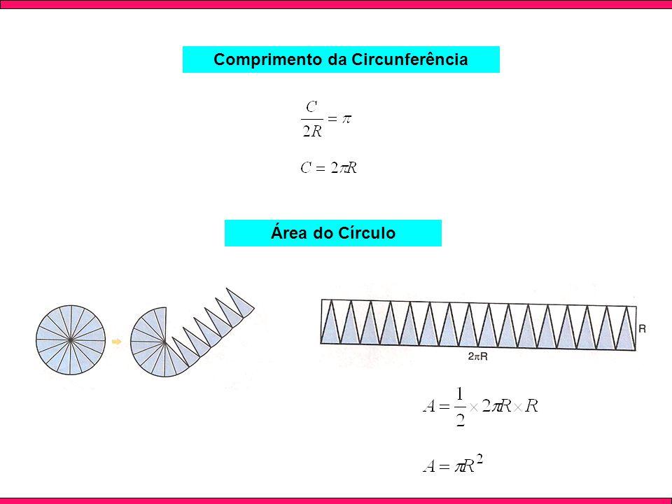 Comprimento da Circunferência Área do Círculo