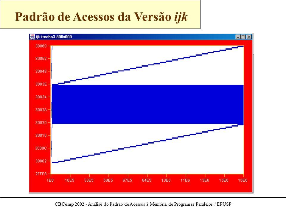 CBComp 2002 - Análise do Padrão de Acessos à Memória de Programas Paralelos / EPUSP Padrão de Acessos da Versão ijk