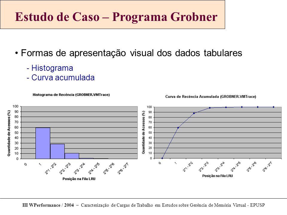 III WPerformance / 2004 – Caracterização de Cargas de Trabalho em Estudos sobre Gerência de Memória Virtual - EPUSP Estudo de Caso – Programa Grobner Formas de apresentação visual dos dados tabulares  Histograma  Curva acumulada