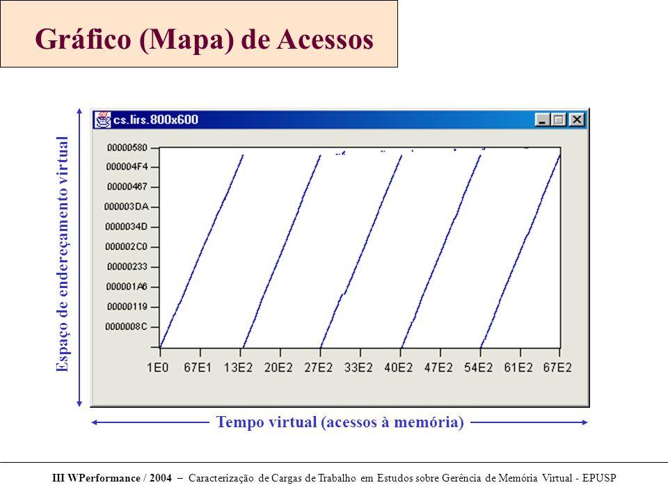Gráfico (Mapa) de Acessos III WPerformance / 2004 – Caracterização de Cargas de Trabalho em Estudos sobre Gerência de Memória Virtual - EPUSP Tempo virtual (acessos à memória) Espaço de endereçamento virtual