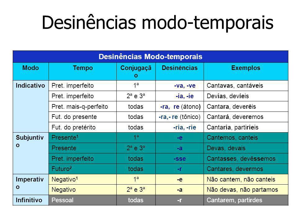 Desinências modo-temporais Desinências Modo-temporais ModoTempoConjugaçã o DesinênciasExemplos IndicativoPret.