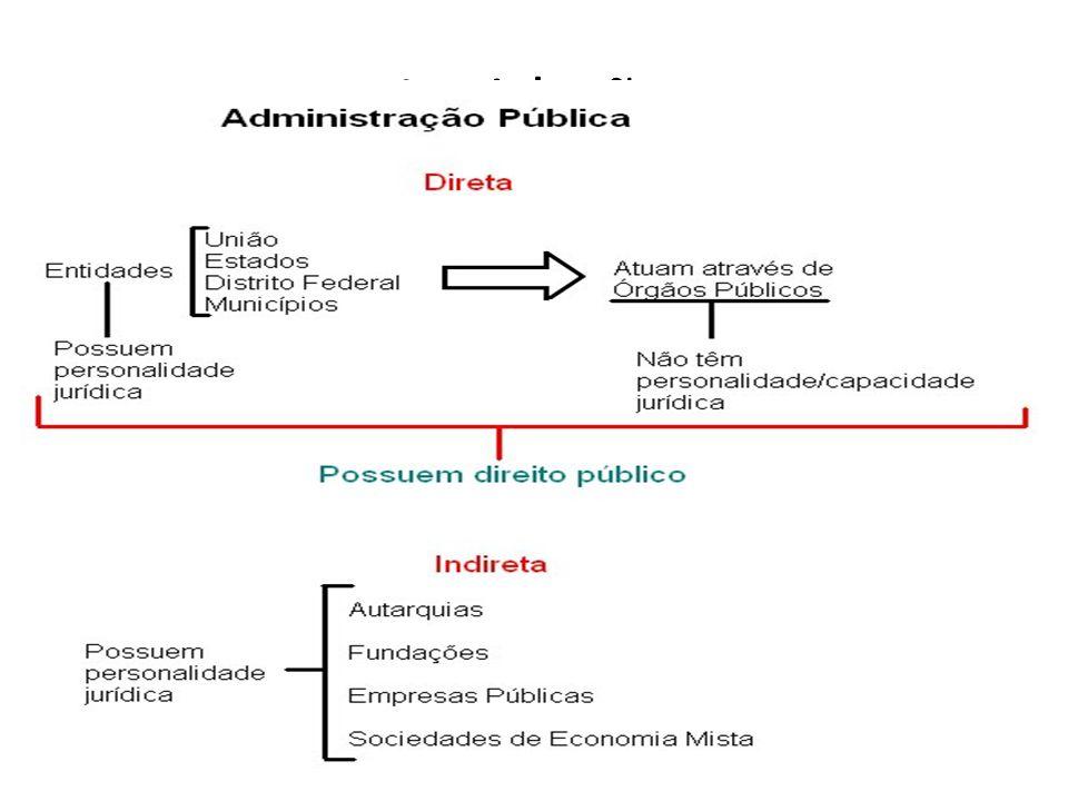 Os princípios que regem a Administração Pública são facilmente lembrados pela palavras L EGALIDADE I MPESSOALIDADE, IGUALDADE, INTERESSE PÚBLICO M ORALIDADE, MOTIVAÇÃO P UBLICIDADE, proporcionalidade E FICIÊNCIA
