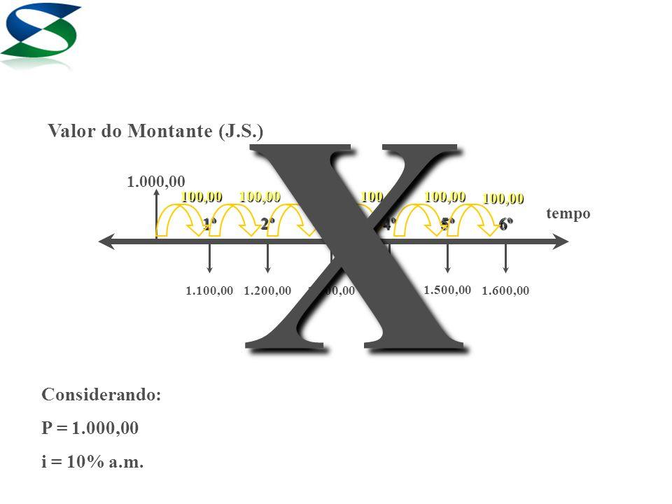 1.000,00 1º 2º 3º4º5º6º tempo Valor do Montante (J.S.) 1.200,001.100,00 1.500,00 1.300,001.400,001.600,00 Considerando: P = 1.000,00 i = 10% a.m.