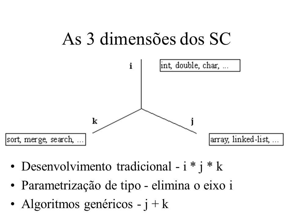 As 3 dimensões dos SC Desenvolvimento tradicional - i * j * k Parametrização de tipo - elimina o eixo i Algoritmos genéricos - j + k