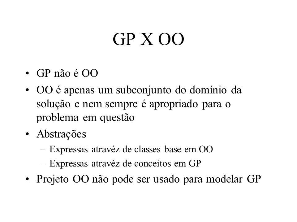 GP X OO GP não é OO OO é apenas um subconjunto do domínio da solução e nem sempre é apropriado para o problema em questão Abstrações –Expressas atravéz de classes base em OO –Expressas atravéz de conceitos em GP Projeto OO não pode ser usado para modelar GP