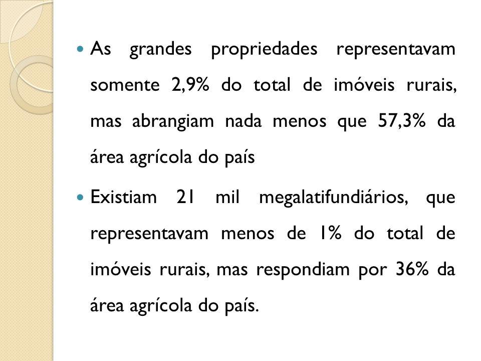 As grandes propriedades representavam somente 2,9% do total de imóveis rurais, mas abrangiam nada menos que 57,3% da área agrícola do país Existiam 21