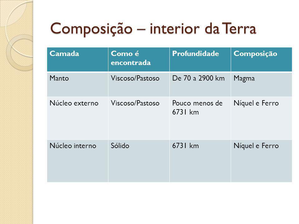 Composição – interior da Terra CamadaComo é encontrada ProfundidadeComposição MantoViscoso/PastosoDe 70 a 2900 kmMagma Núcleo externoViscoso/PastosoPo