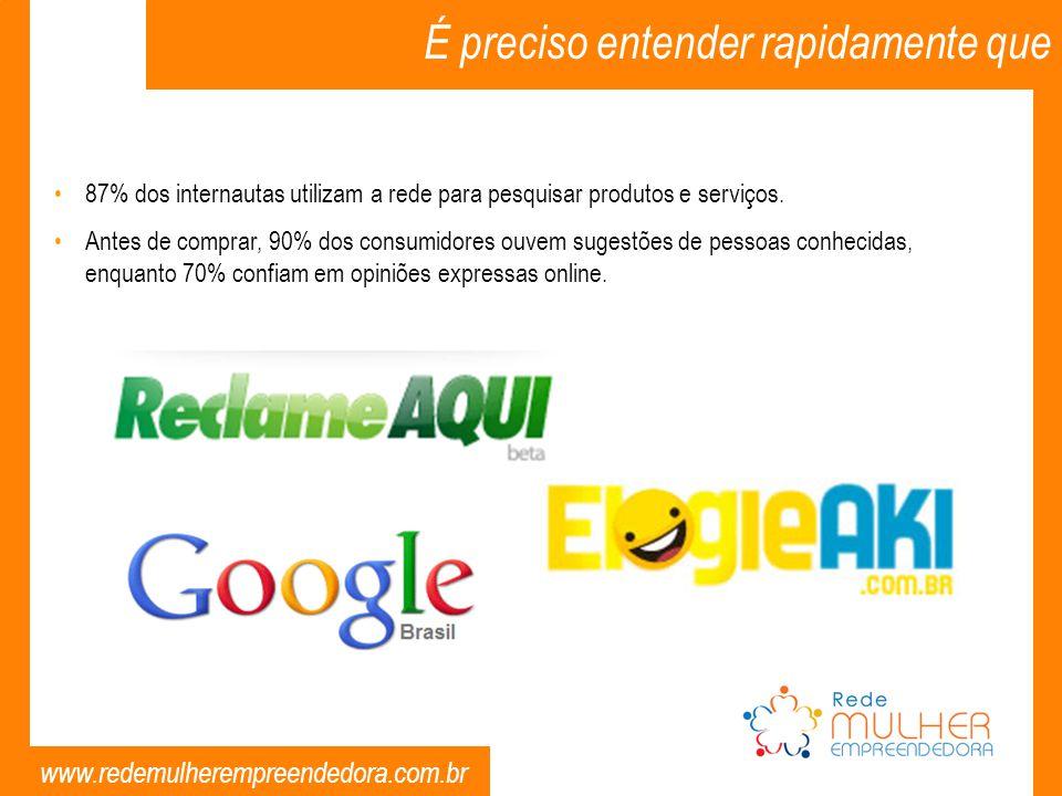 www.redemulherempreendedora.com.br É preciso entender rapidamente que 87% dos internautas utilizam a rede para pesquisar produtos e serviços. Antes de