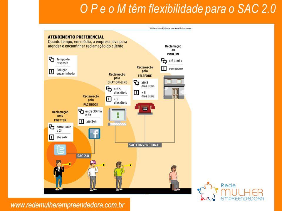 www.redemulherempreendedora.com.br O P e o M têm flexibilidade para o SAC 2.0