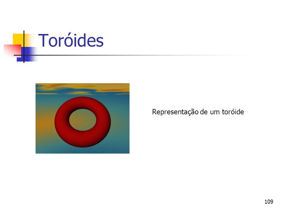 109 Toróides Representação de um toróide