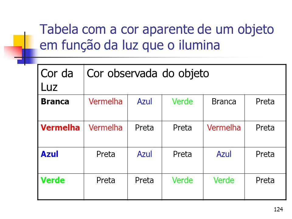 124 Tabela com a cor aparente de um objeto em função da luz que o ilumina Cor da Luz Cor observada do objeto BrancaVermelhaAzulVerdeBrancaPreta Vermel