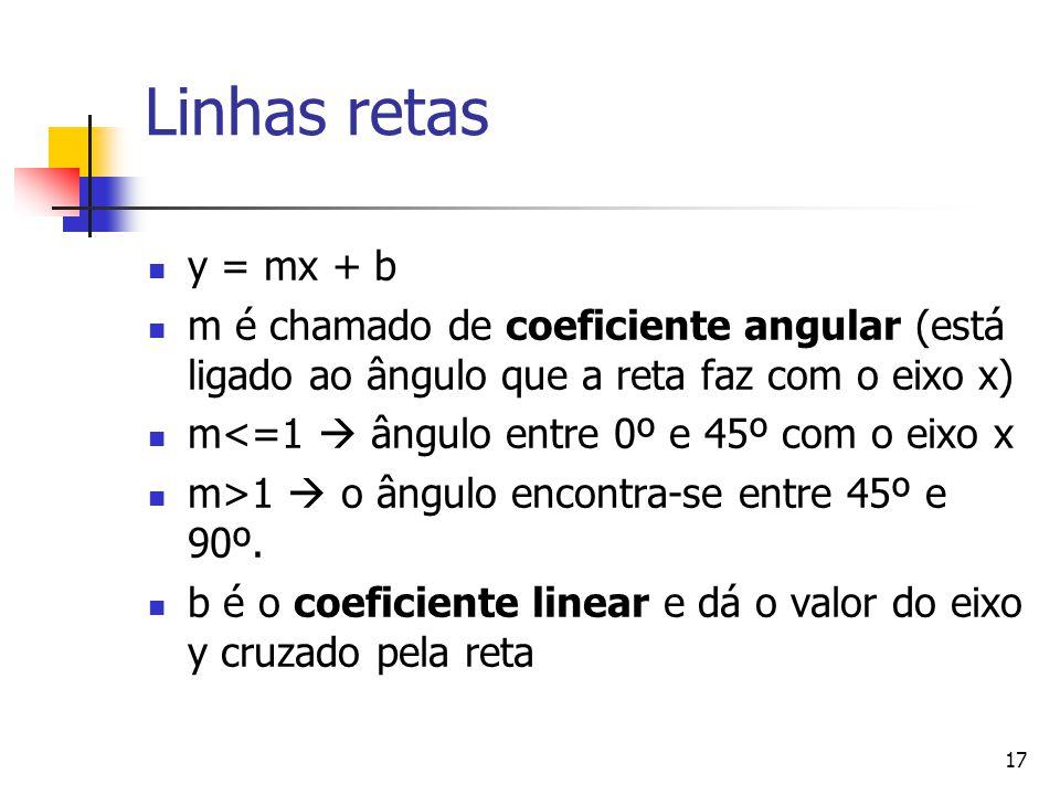 17 Linhas retas y = mx + b m é chamado de coeficiente angular (está ligado ao ângulo que a reta faz com o eixo x) m<=1  ângulo entre 0º e 45º com o e