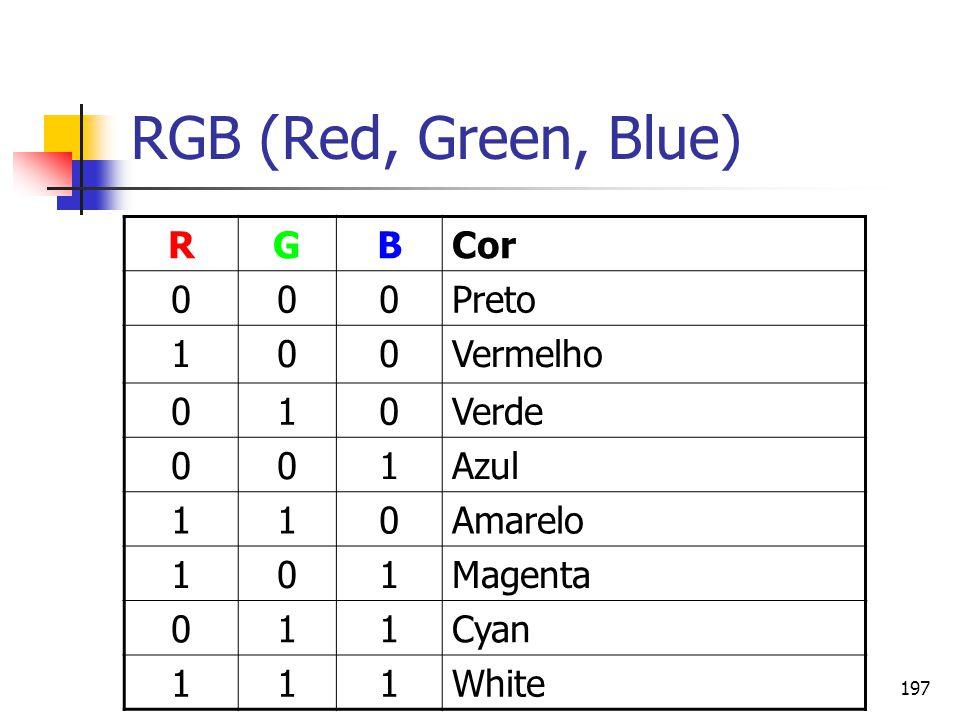 197 RGB (Red, Green, Blue) RGBCor 000Preto 100Vermelho 010Verde 001Azul 110Amarelo 101Magenta 011Cyan 111White