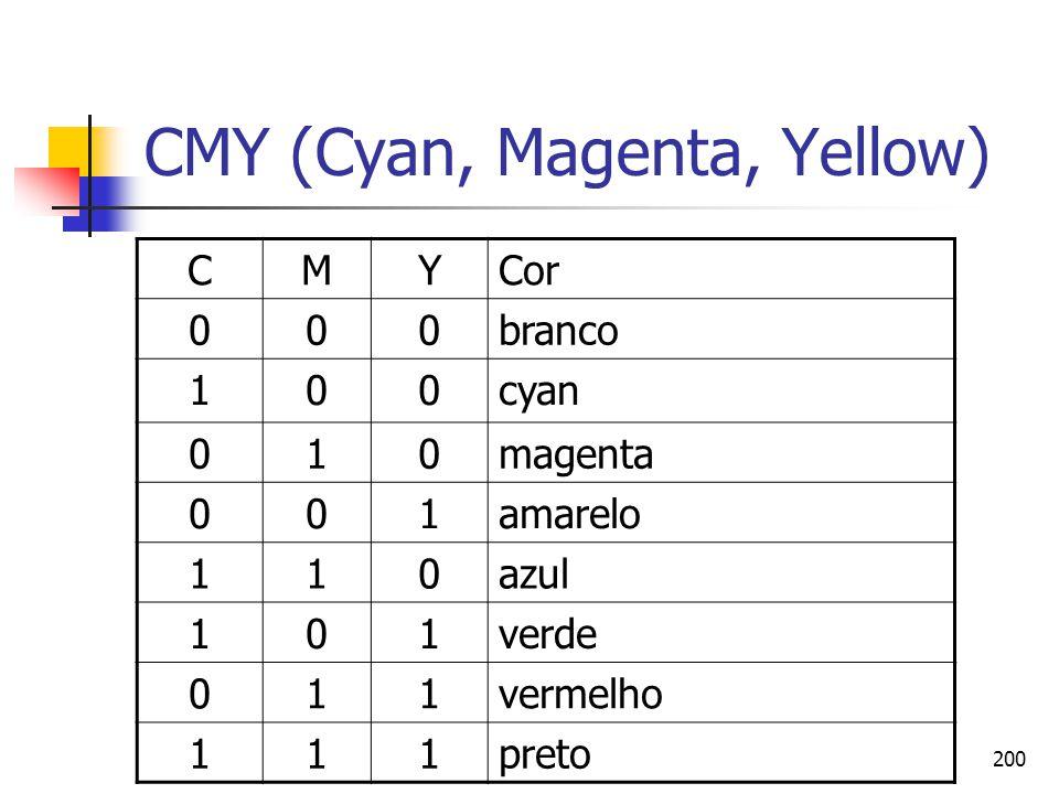 200 CMY (Cyan, Magenta, Yellow) CMYCor 000branco 100cyan 010magenta 001amarelo 110azul 101verde 011vermelho 111preto