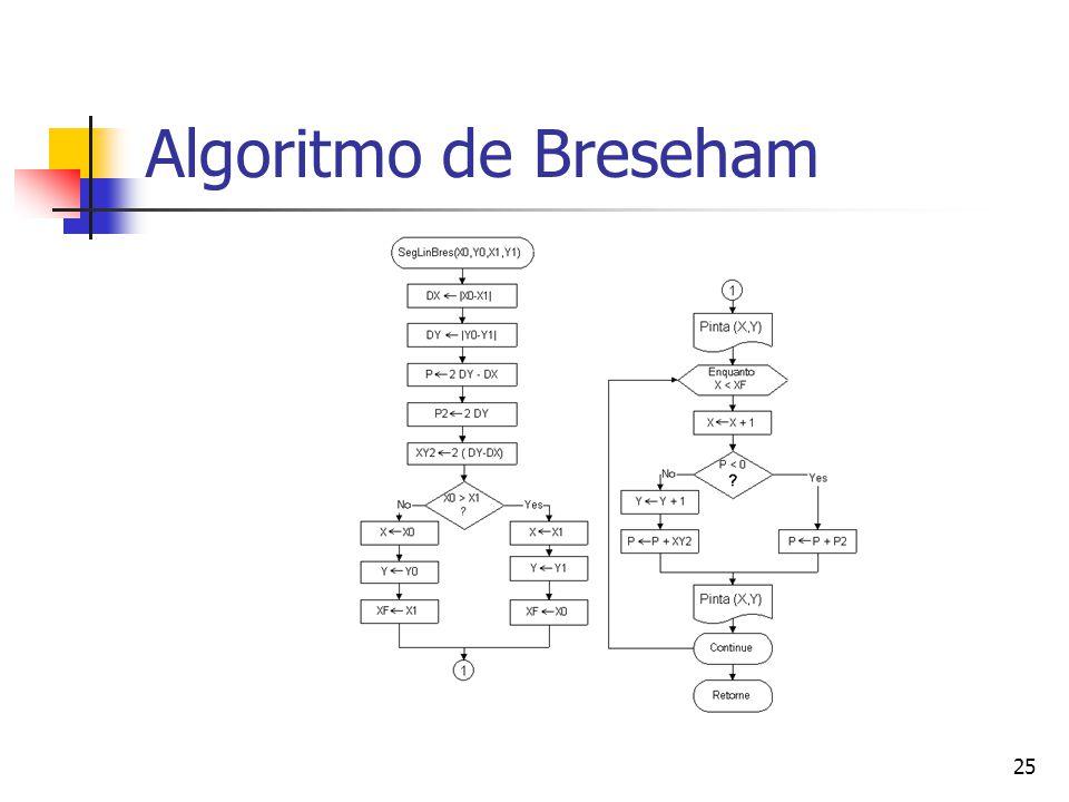 25 Algoritmo de Breseham